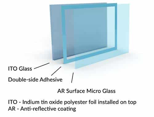 Resistive Touchscreen Technology